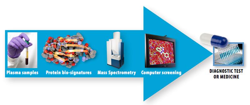 platform-biomarker
